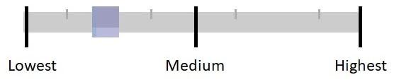 Шкала оценки качества страницы